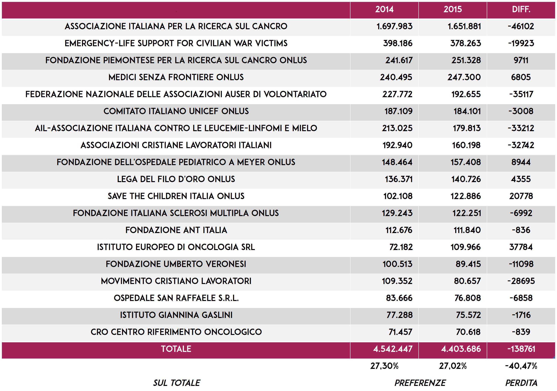 5-per-mille-dati-2015-analisi