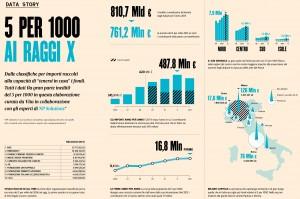 campagne-5per-1000-analisi-trend