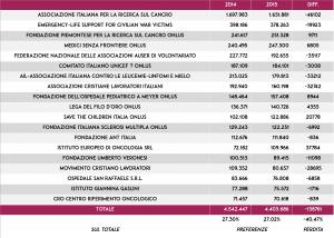 5-per-mille-dati-2015