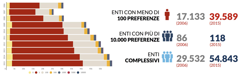 grafico-preferenze-5x1000-andamento